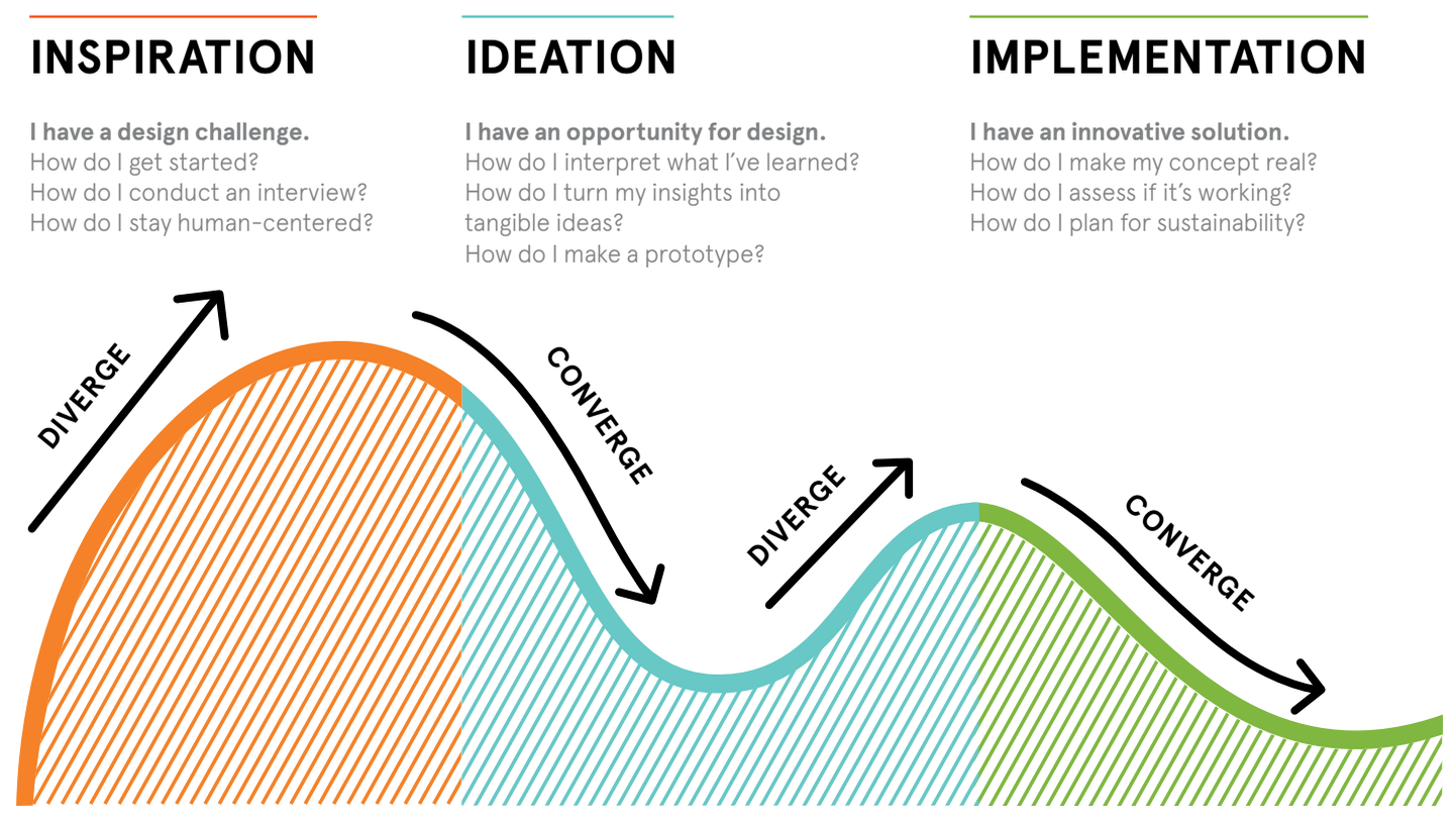 How To Apply Design Thinking Hcd Ux Or Any Creative Process From Scratch Marvel Blog Marvel Blog