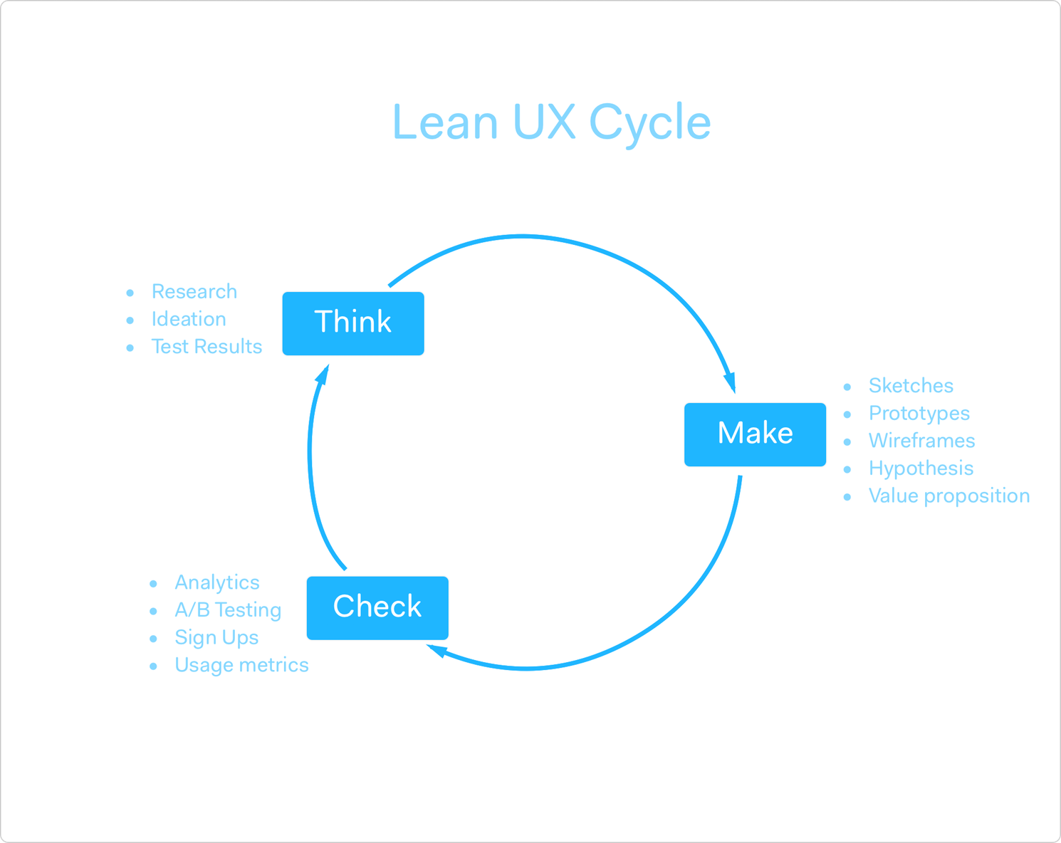 Lean UX cycle of thinking, making and checking