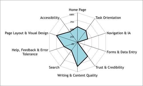 UX design method Heuristic Evaluation