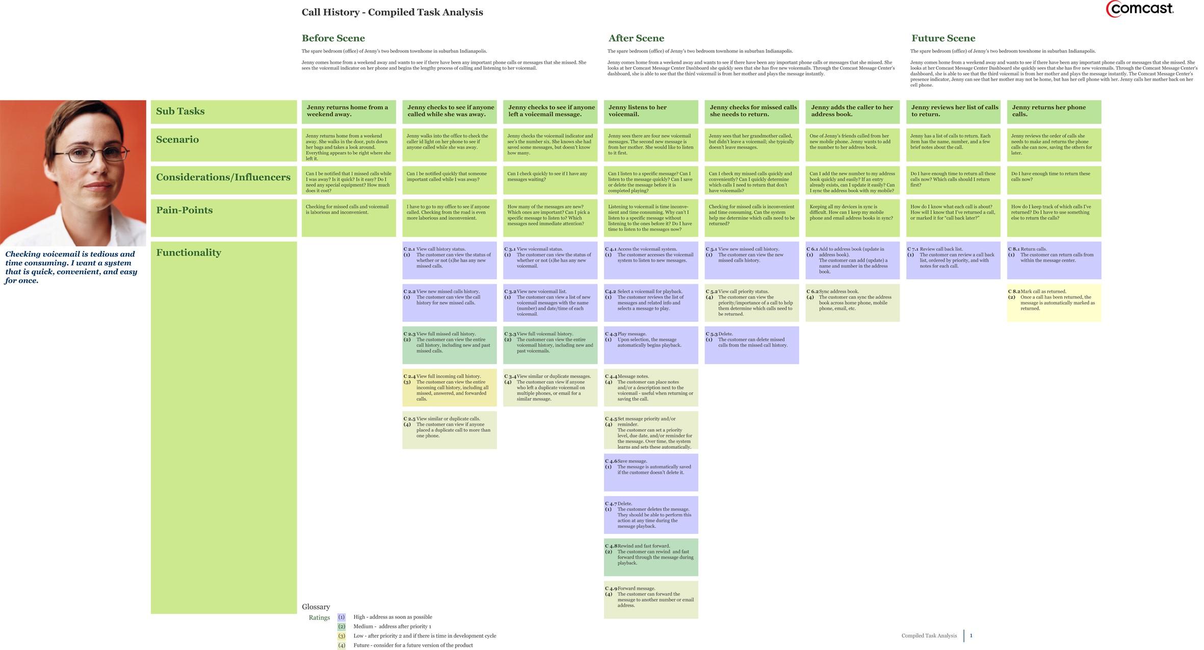 UX design method Task Analysis