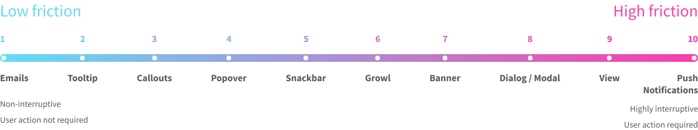 UI component low high friction bar
