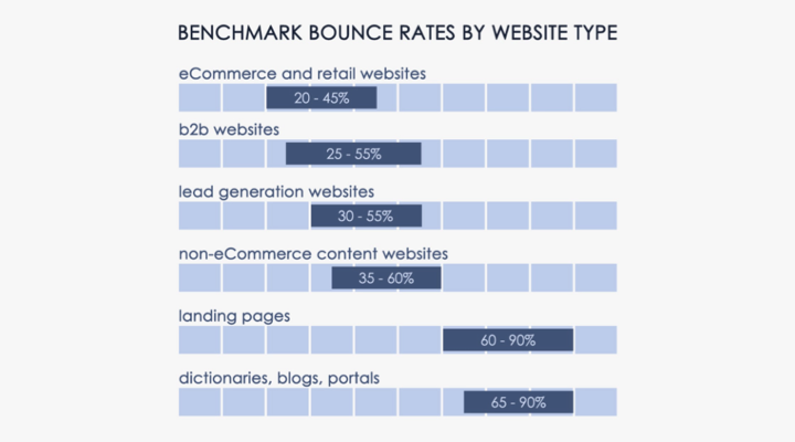 Benchmark Bounce Rates
